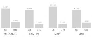 GPU memory of minimized apps