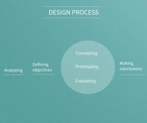 Design_process[1]