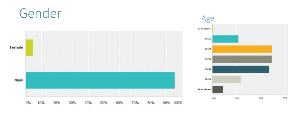 survey_age_gender